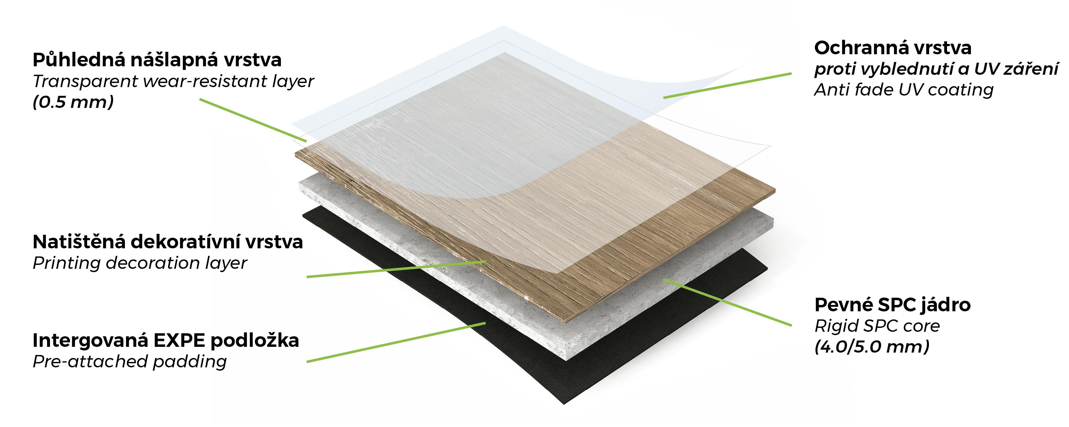 Konstrukce SPC vinylových podlah